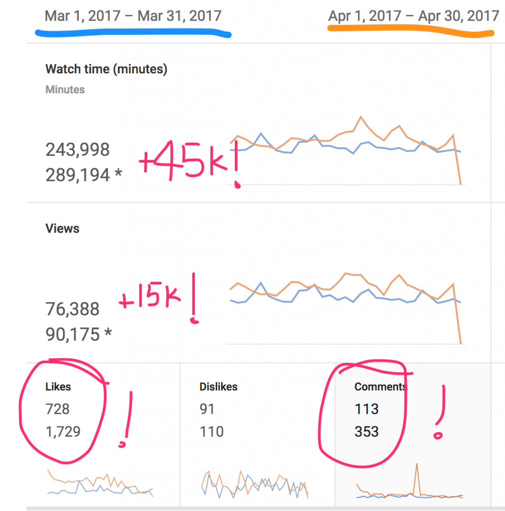 1. Views are up. And views on YouTube are HUGE. YouTube loves it when people view content on YouTube, and rightly so. And previous to VEDA, my views were looking pretty droopy. So I am pumped to see views going in an upward direction. Not only were views up during this time frame, but they are still up.