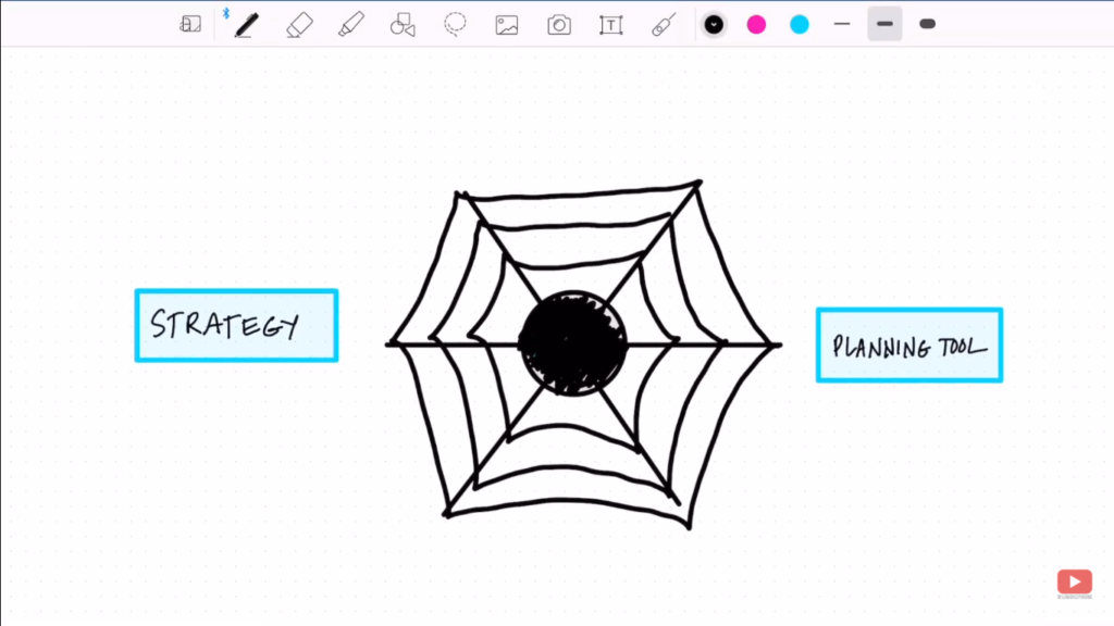 What is the spiderweb effect?